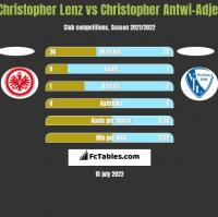 Christopher Lenz vs Christopher Antwi-Adjej h2h player stats