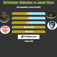 Christopher Maboulou vs Jamal Thiare h2h player stats