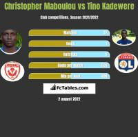 Christopher Maboulou vs Tino Kadewere h2h player stats