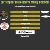 Christopher Maboulou vs Malaly Dembele h2h player stats