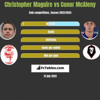 Christopher Maguire vs Conor McAleny h2h player stats
