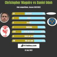 Christopher Maguire vs Daniel Udoh h2h player stats
