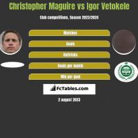Christopher Maguire vs Igor Vetokele h2h player stats