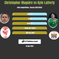 Christopher Maguire vs Kyle Lafferty h2h player stats