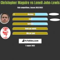 Christopher Maguire vs Lenell John-Lewis h2h player stats