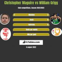 Christopher Maguire vs William Grigg h2h player stats