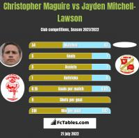 Christopher Maguire vs Jayden Mitchell-Lawson h2h player stats