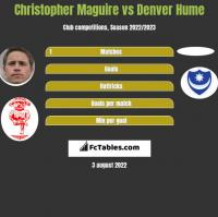 Christopher Maguire vs Denver Hume h2h player stats