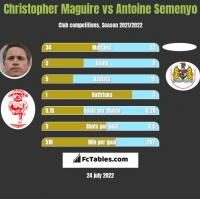 Christopher Maguire vs Antoine Semenyo h2h player stats