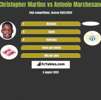 Christopher Martins vs Antonio Marchesano h2h player stats