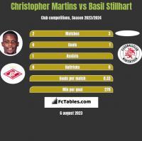 Christopher Martins vs Basil Stillhart h2h player stats