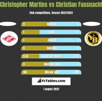 Christopher Martins vs Christian Fassnacht h2h player stats