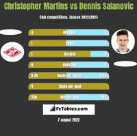 Christopher Martins vs Dennis Salanovic h2h player stats