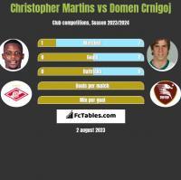 Christopher Martins vs Domen Crnigoj h2h player stats