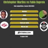 Christopher Martins vs Fabio Daprela h2h player stats