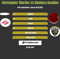 Christopher Martins vs Gianluca Gaudino h2h player stats