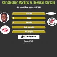 Christopher Martins vs Hekuran Kryeziu h2h player stats