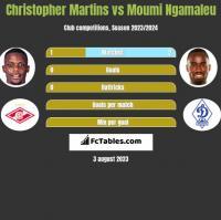 Christopher Martins vs Moumi Ngamaleu h2h player stats