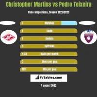 Christopher Martins vs Pedro Teixeira h2h player stats