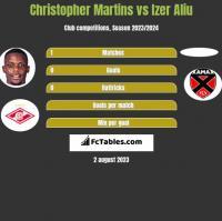 Christopher Martins vs Izer Aliu h2h player stats