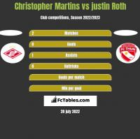 Christopher Martins vs justin Roth h2h player stats