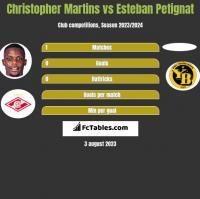 Christopher Martins vs Esteban Petignat h2h player stats