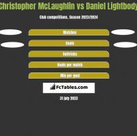 Christopher McLaughlin vs Daniel Lightbody h2h player stats