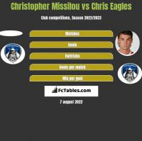 Christopher Missilou vs Chris Eagles h2h player stats