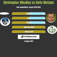 Christopher Missilou vs Chris McCann h2h player stats