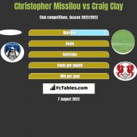Christopher Missilou vs Craig Clay h2h player stats