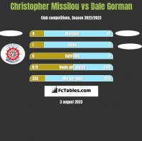 Christopher Missilou vs Dale Gorman h2h player stats