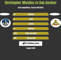 Christopher Missilou vs Dan Gardner h2h player stats