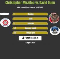 Christopher Missilou vs David Dunn h2h player stats