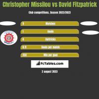Christopher Missilou vs David Fitzpatrick h2h player stats