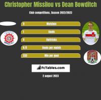 Christopher Missilou vs Dean Bowditch h2h player stats