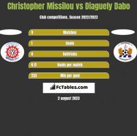 Christopher Missilou vs Diaguely Dabo h2h player stats