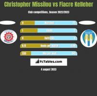 Christopher Missilou vs Fiacre Kelleher h2h player stats