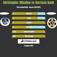Christopher Missilou vs Harrison Dunk h2h player stats