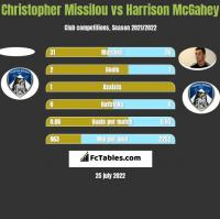 Christopher Missilou vs Harrison McGahey h2h player stats