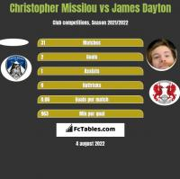 Christopher Missilou vs James Dayton h2h player stats
