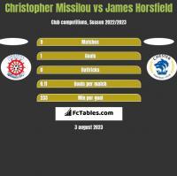 Christopher Missilou vs James Horsfield h2h player stats