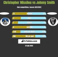 Christopher Missilou vs Johnny Smith h2h player stats