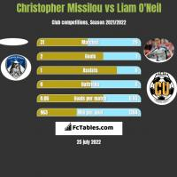 Christopher Missilou vs Liam O'Neil h2h player stats