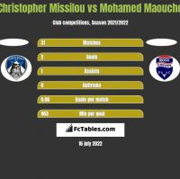 Christopher Missilou vs Mohamed Maouche h2h player stats