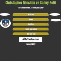 Christopher Missilou vs Sohny Sefil h2h player stats