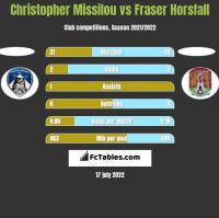 Christopher Missilou vs Fraser Horsfall h2h player stats
