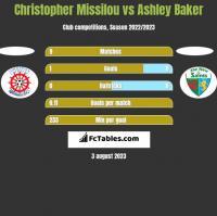 Christopher Missilou vs Ashley Baker h2h player stats