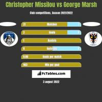Christopher Missilou vs George Marsh h2h player stats
