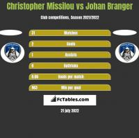 Christopher Missilou vs Johan Branger h2h player stats