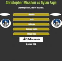 Christopher Missilou vs Dylan Fage h2h player stats
